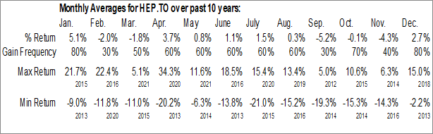 Monthly Seasonal Horizons Enhanced Income Gold Producers ETF (TSE:HEP.TO)