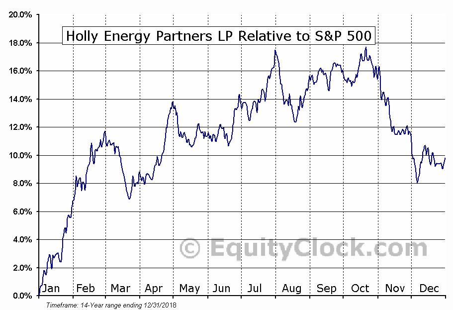 HEP Relative to the S&P 500