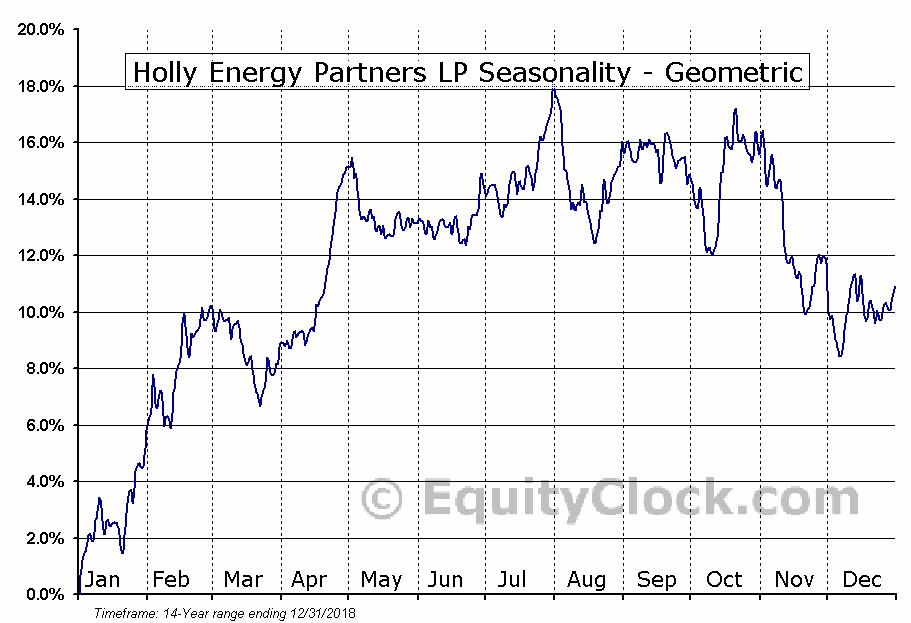 Holly Energy Partners LP (NYSE:HEP) Seasonality