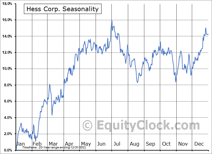 Hess Corporation Seasonal Chart