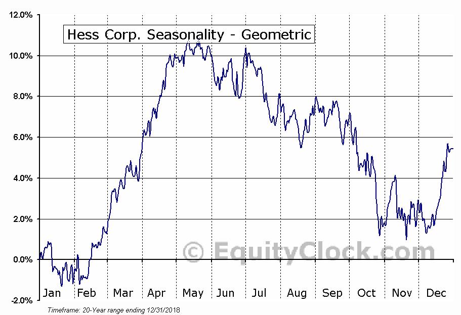 Hess Corp. (NYSE:HES) Seasonality