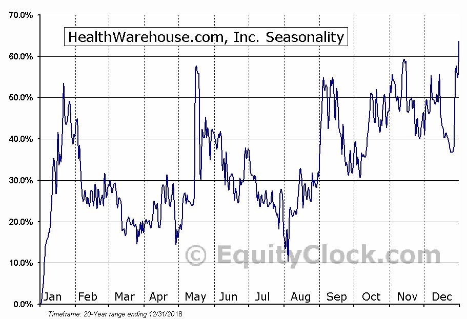 HealthWarehouse.com, Inc. (OTCMKT:HEWA) Seasonality