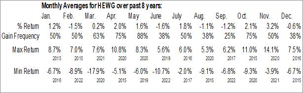 Monthly Seasonal iShares Currency Hedged MSCI Germany ETF (NASD:HEWG)