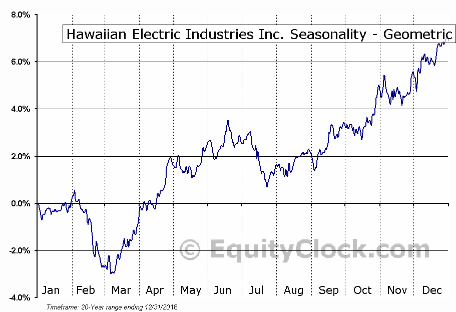 Hawaiian Electric Industries Inc. (NYSE:HE) Seasonality