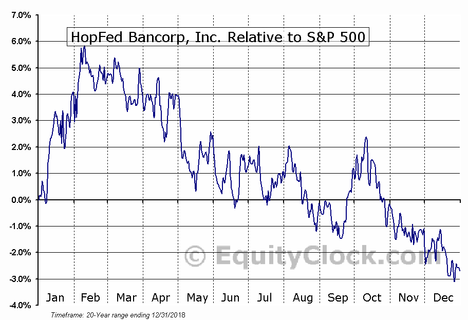 HFBC Relative to the S&P 500
