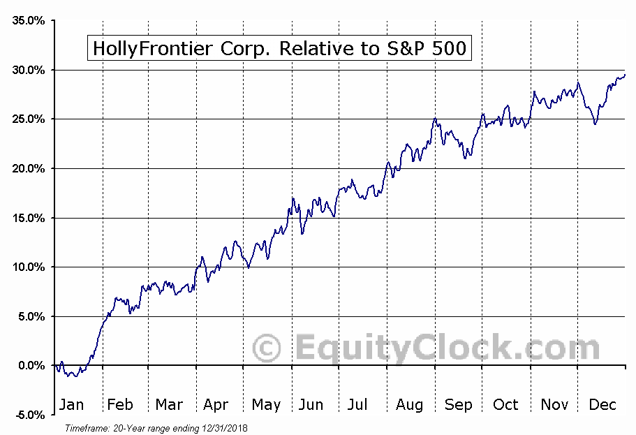 HFC Relative to the S&P 500