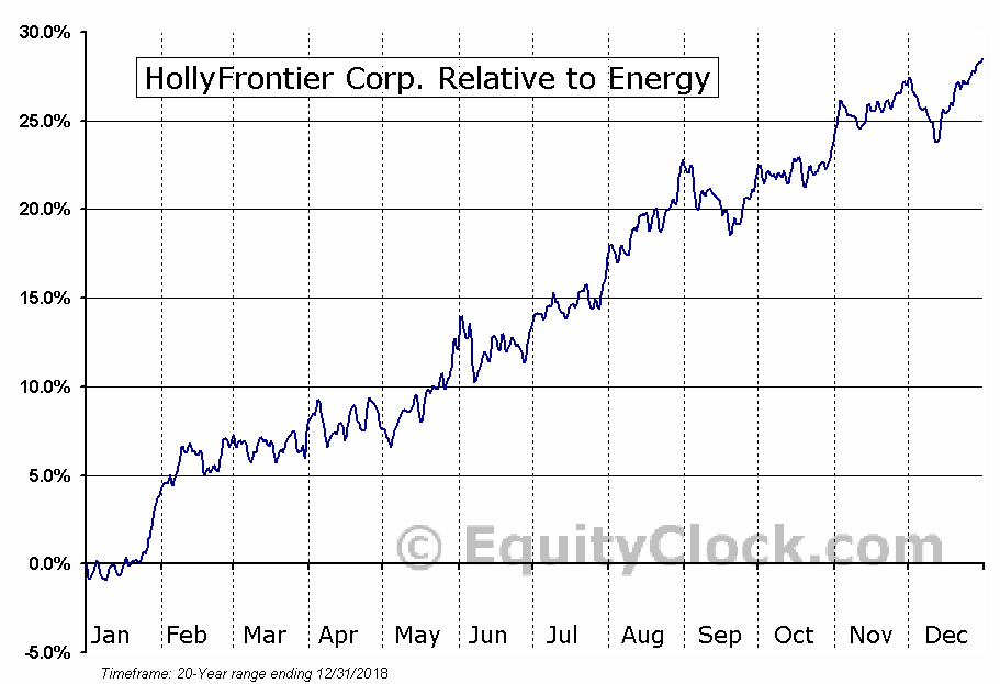 HFC Relative to the Sector