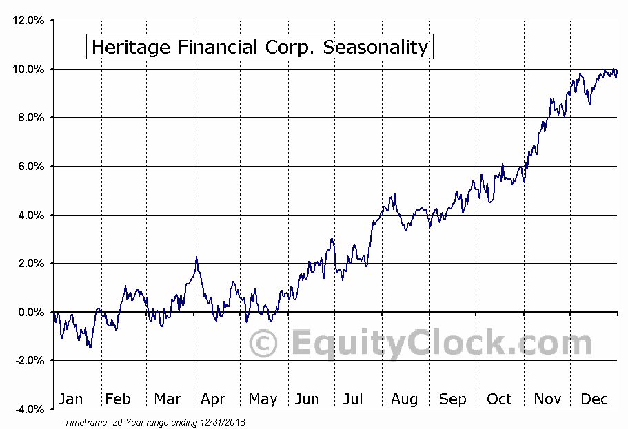 Heritage Financial Corp. (NASD:HFWA) Seasonality