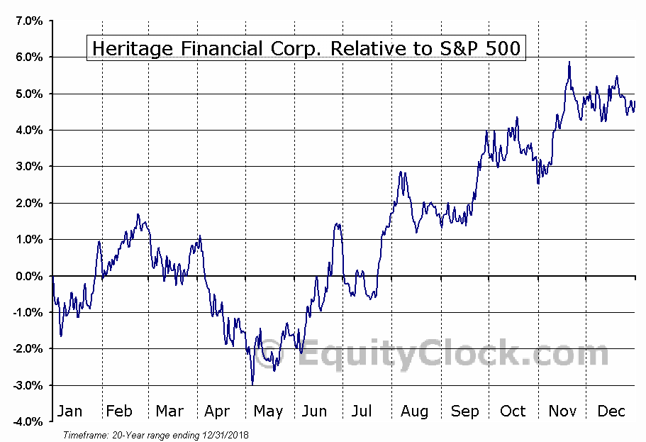 HFWA Relative to the S&P 500