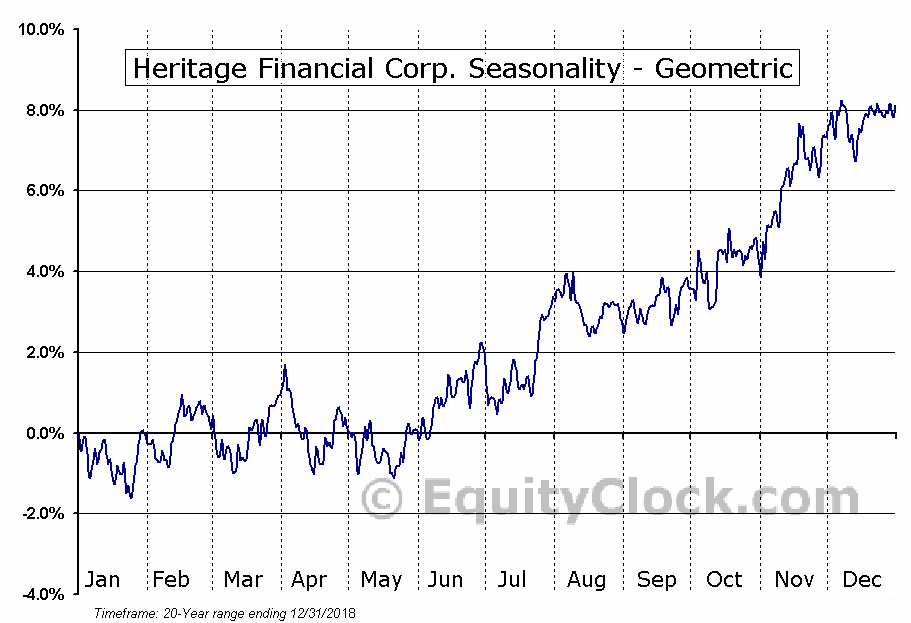 Heritage Financial Corp. (NASD:HFWA) Seasonality