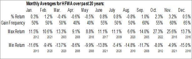 Monthly Seasonal Heritage Financial Corp. (NASD:HFWA)