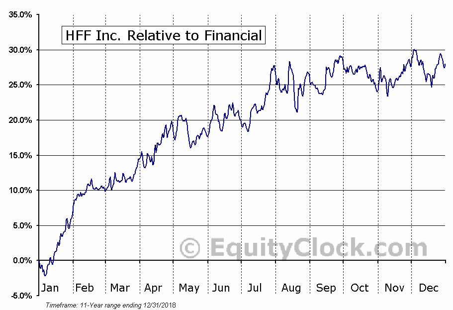HF Relative to the Sector