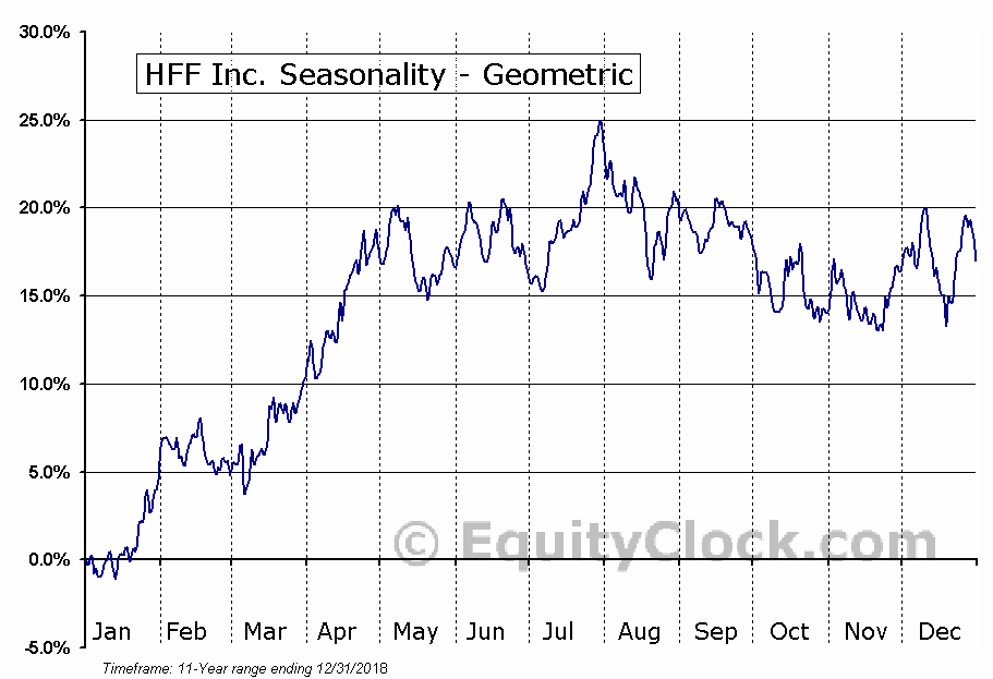 HFF Inc. (NYSE:HF) Seasonality