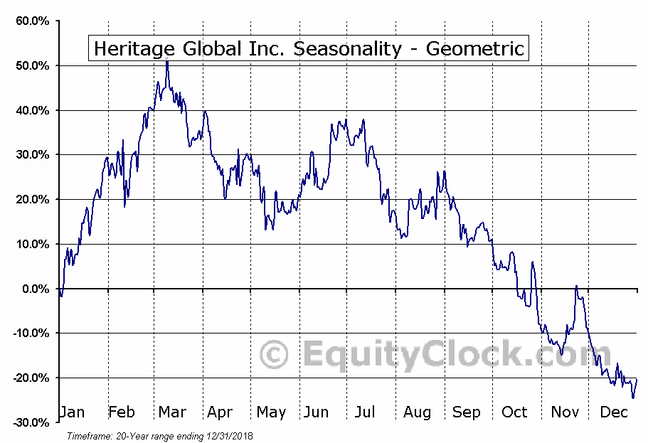 Heritage Global Inc. (OTCMKT:HGBL) Seasonality