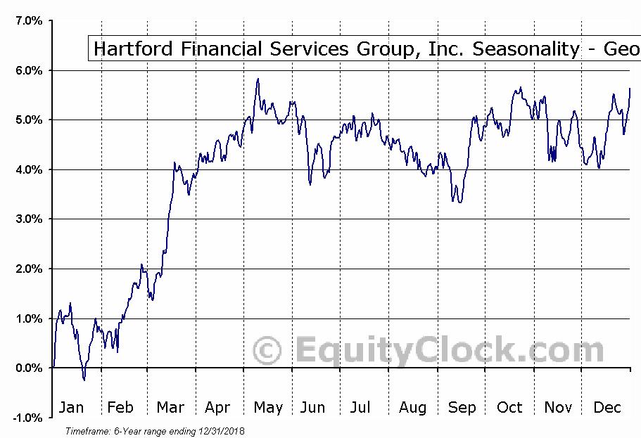 Hartford Financial Services Group, Inc. (NYSE:HGH) Seasonality