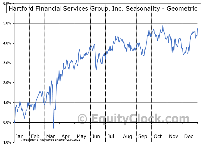 Hartford Financial Services Group, Inc. (NYSE:HGH) Seasonality