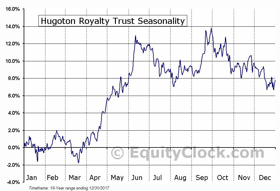 Hugoton Royalty Trust (NYSE:HGT) Seasonal Chart