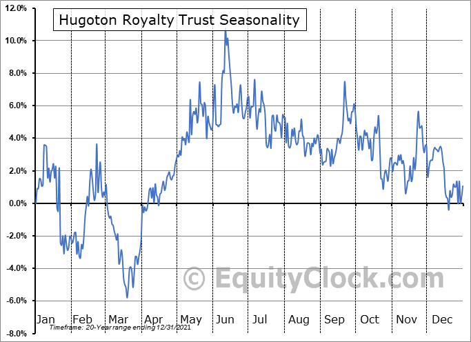 Hugoton Royalty Trust (OTCMKT:HGTXU) Seasonality