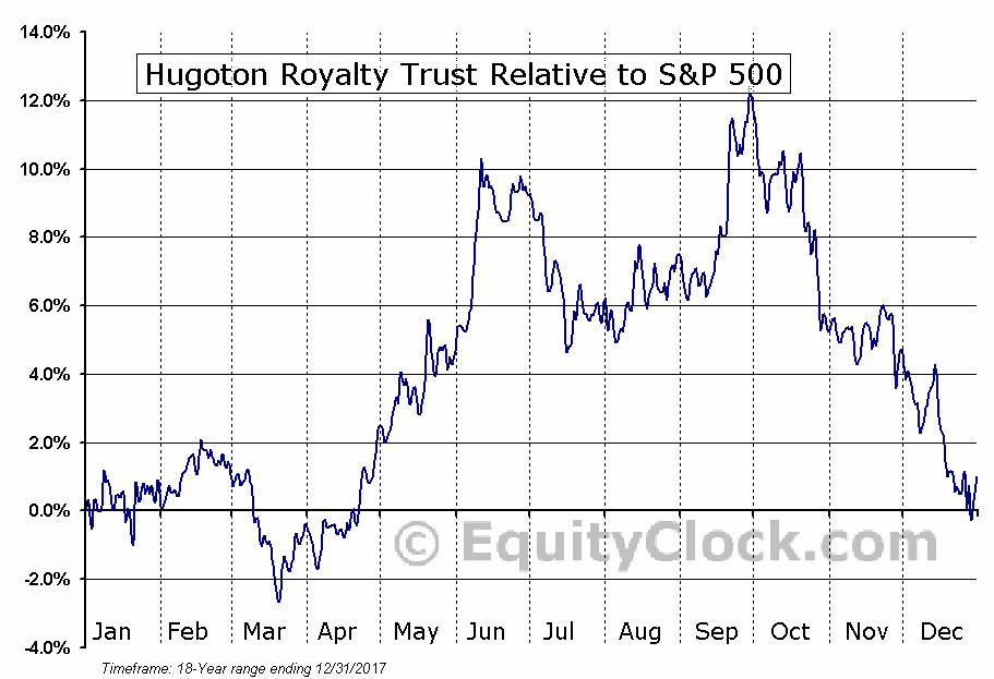 HGT Relative to the S&P 500