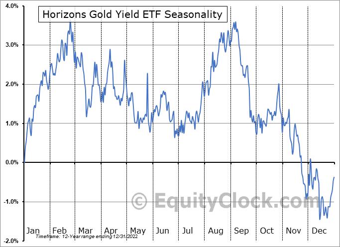 Horizons Gold Yield ETF (TSE:HGY.TO) Seasonality