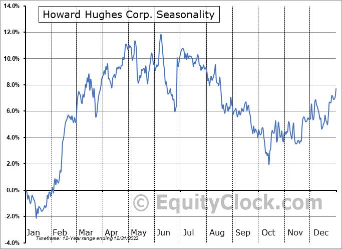 Howard Hughes Corporation (The) Seasonal Chart