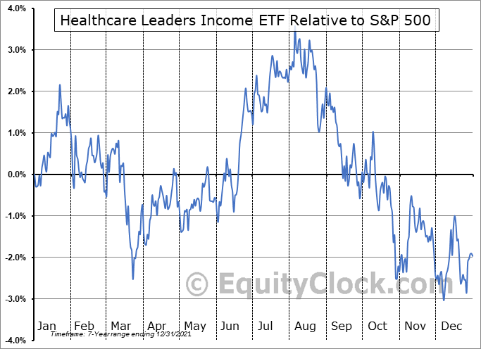 HHL.TO Relative to the S&P 500