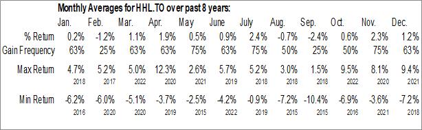 Monthly Seasonal Healthcare Leaders Income ETF (TSE:HHL.TO)