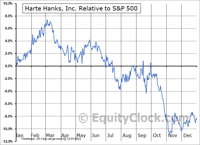 HHS Relative to the S&P 500