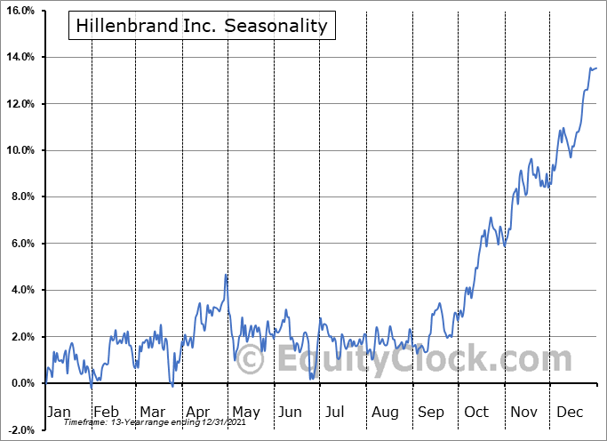 Hillenbrand Inc. (NYSE:HI) Seasonality