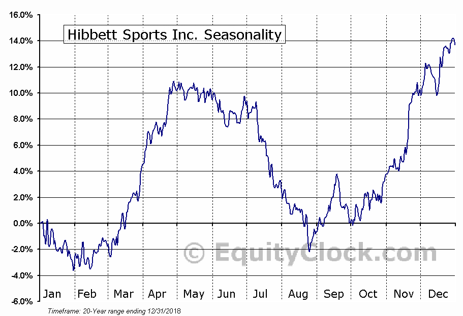 Hibbett Sports, Inc. (HIBB) Seasonal Chart