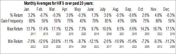 Monthly Seasonal Hingham Institution for Savings (NASD:HIFS)