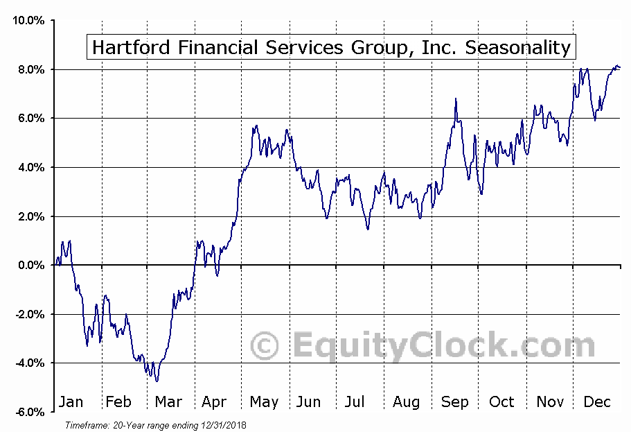 Hartford Financial Services Group, Inc. (The) (HIG) Seasonal Chart