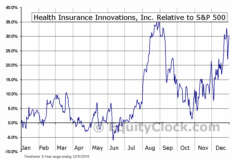 HIIQ Relative to the S&P 500