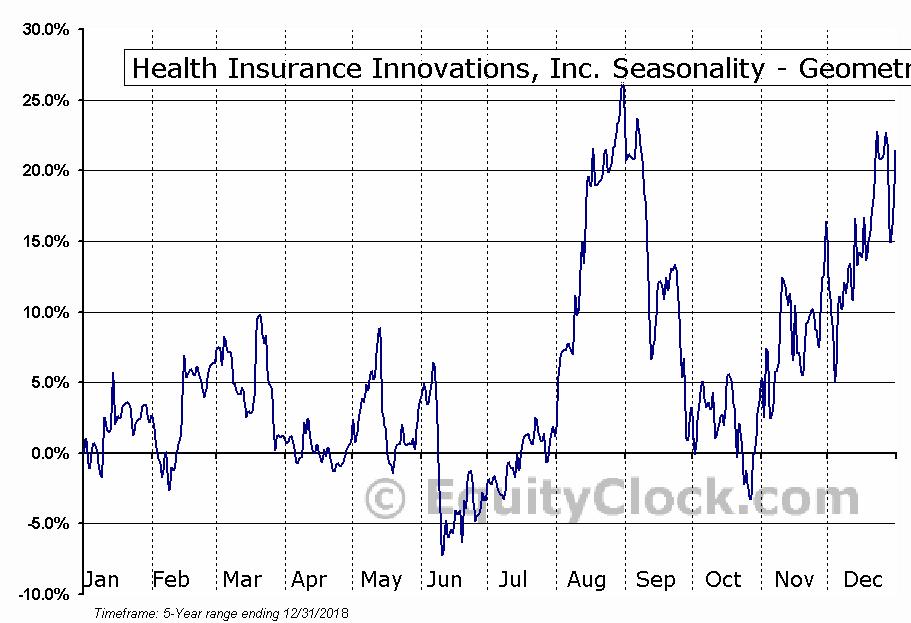 Health Insurance Innovations, Inc. (NASD:HIIQ) Seasonality