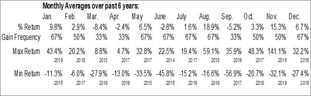 Monthly Seasonal Health Insurance Innovations, Inc. (NASD:HIIQ)