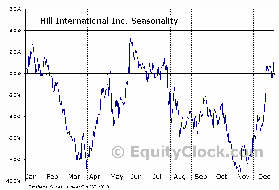 Hill International Inc. (NYSE:HIL) Seasonal Chart