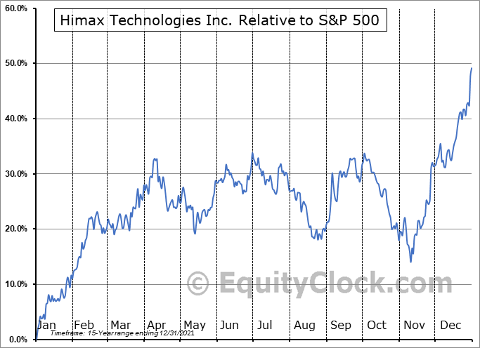 HIMX Relative to the S&P 500