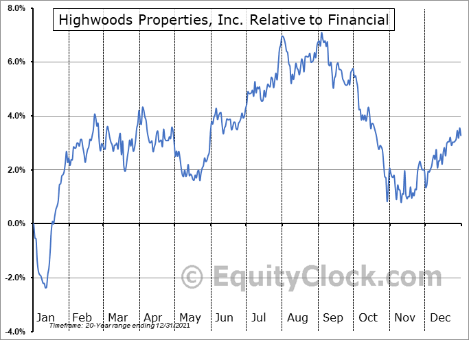 HIW Relative to the Sector