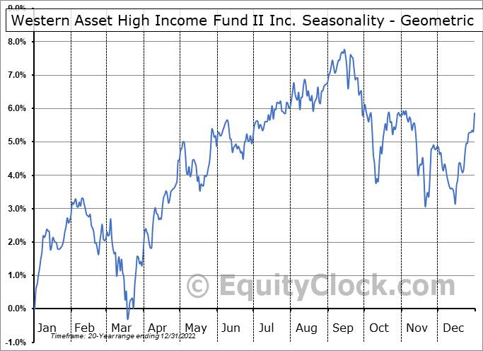 Western Asset High Income Fund II Inc. (NYSE:HIX) Seasonality