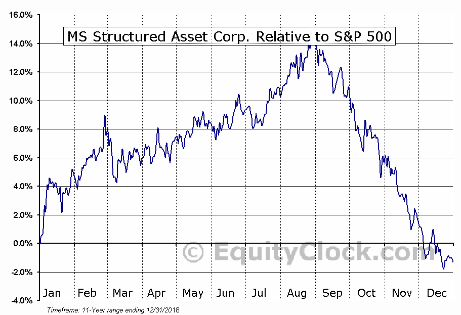 HJV Relative to the S&P 500