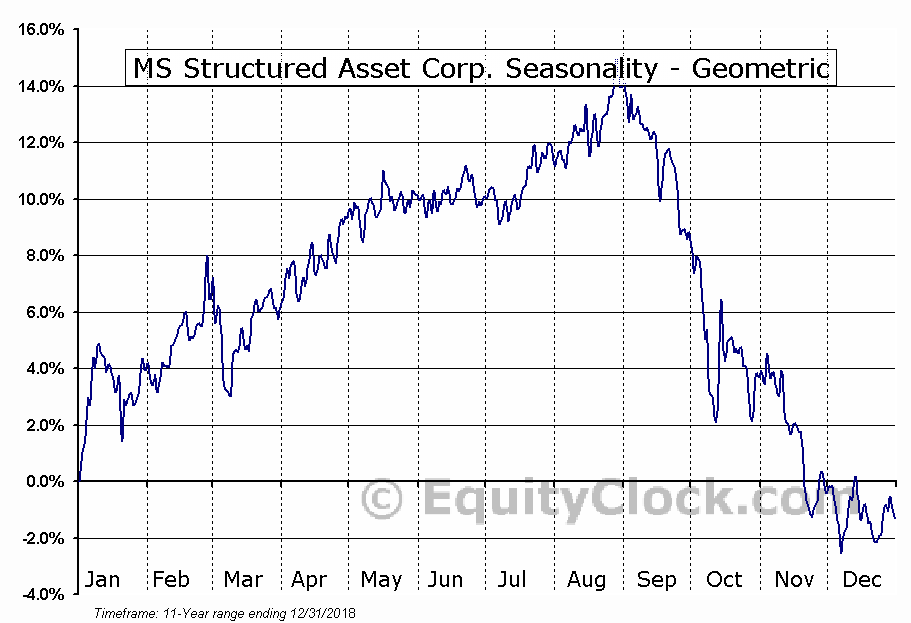 MS Structured Asset Corp. (NYSE:HJV) Seasonality