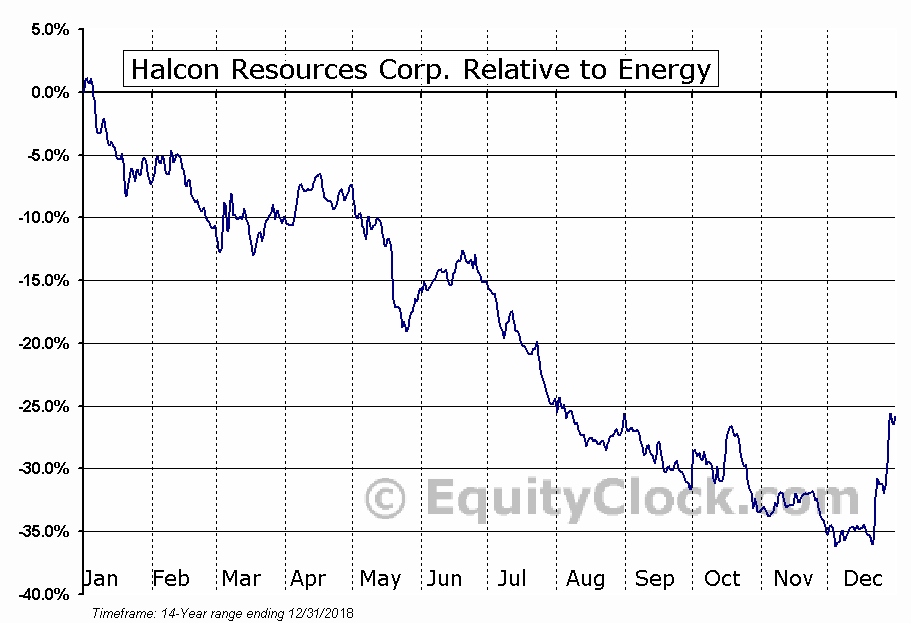 halcon resources corp nysehk stock chart & :: rolocaril gq