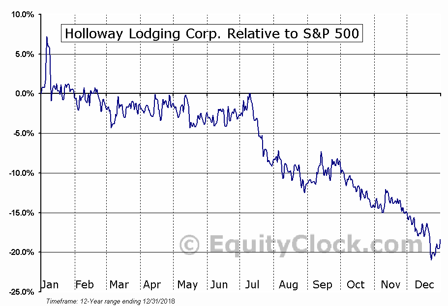 HLC.TO Relative to the S&P 500