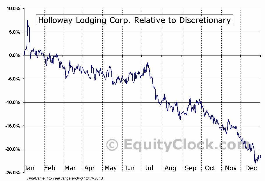 HLC.TO Relative to the Sector