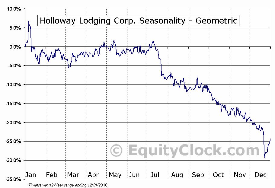 Holloway Lodging Corp. (TSE:HLC.TO) Seasonality