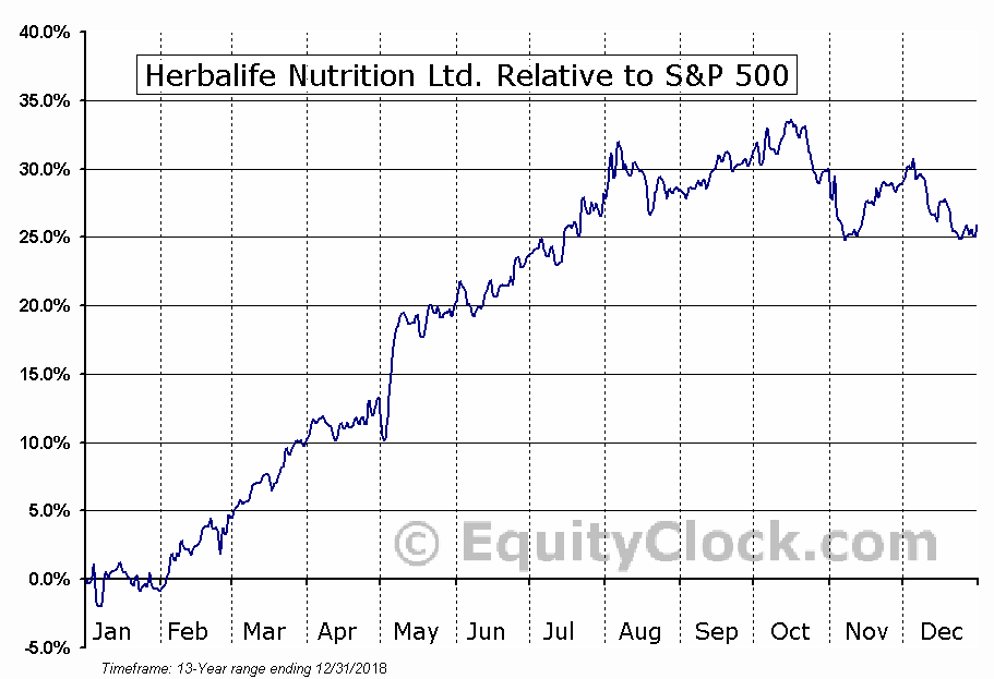 HLF Relative to the S&P 500