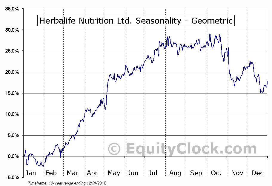 Herbalife Nutrition Ltd. (NYSE:HLF) Seasonality
