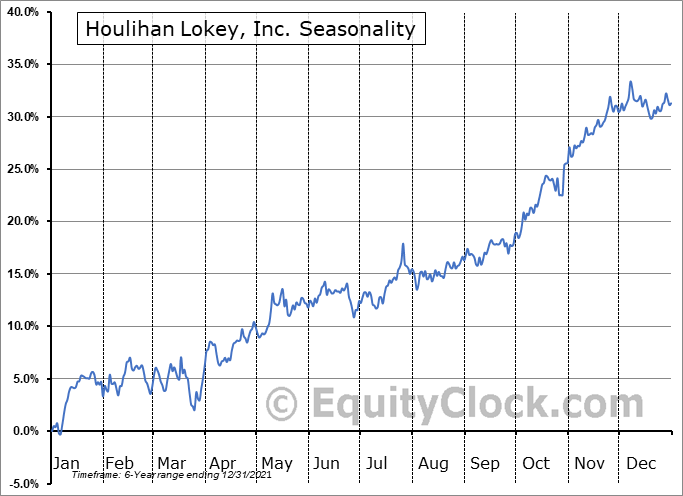 Houlihan Lokey, Inc. Seasonal Chart