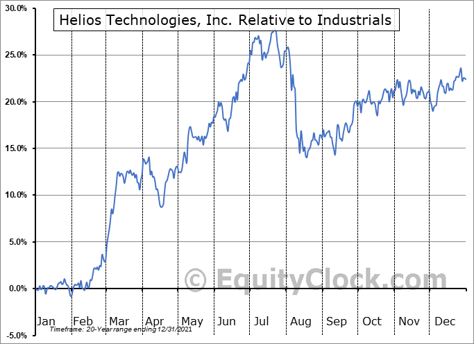 HLIO Relative to the Sector