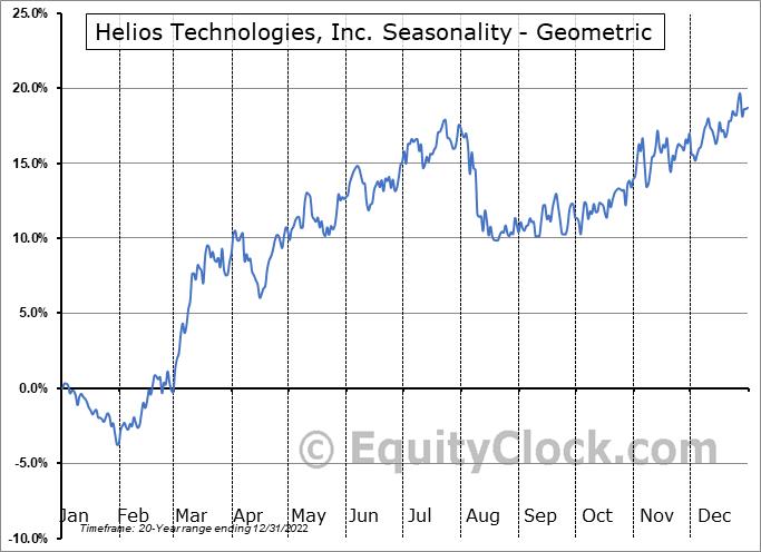 Helios Technologies, Inc. (NASD:HLIO) Seasonality